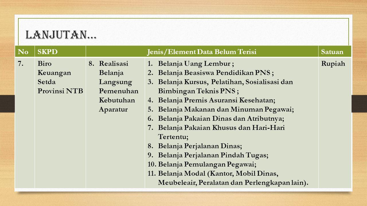 Lanjutan… NoSKPDJenis/Element Data Belum TerisiSatuan 7.Biro Keuangan Setda Provinsi NTB 8.Realisasi Belanja Langsung Pemenuhan Kebutuhan Aparatur 1.B