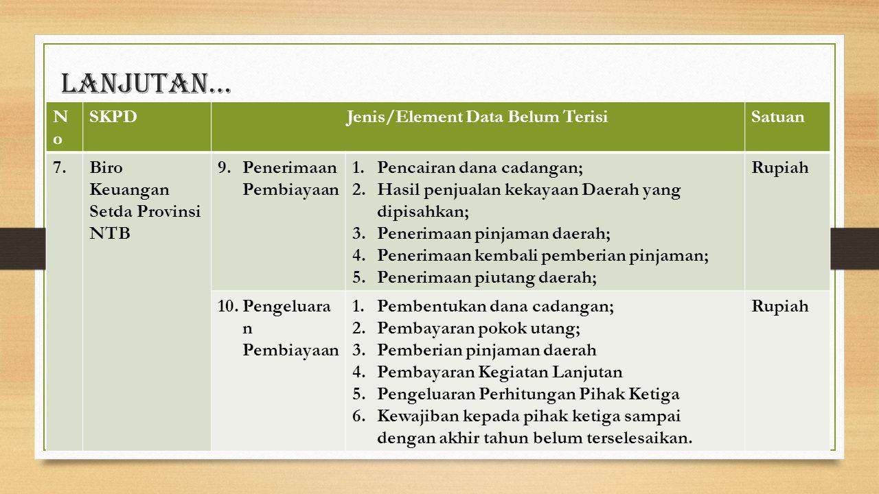 Lanjutan… NoNo SKPDJenis/Element Data Belum TerisiSatuan 7.Biro Keuangan Setda Provinsi NTB 9.Penerimaan Pembiayaan 1.Pencairan dana cadangan; 2.Hasil