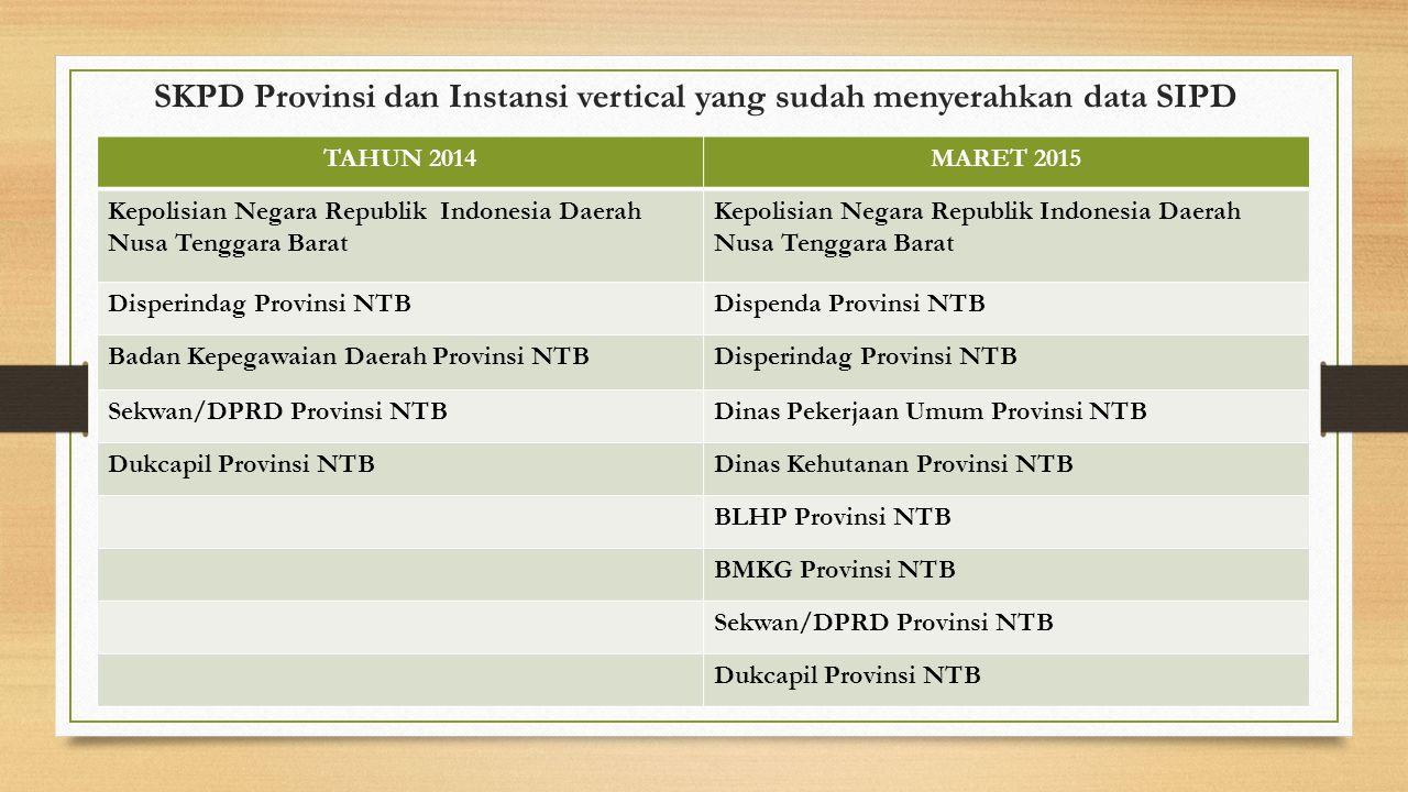 SKPD Provinsi dan Instansi vertical yang sudah menyerahkan data SIPD TAHUN 2014MARET 2015 Kepolisian Negara Republik Indonesia Daerah Nusa Tenggara Ba