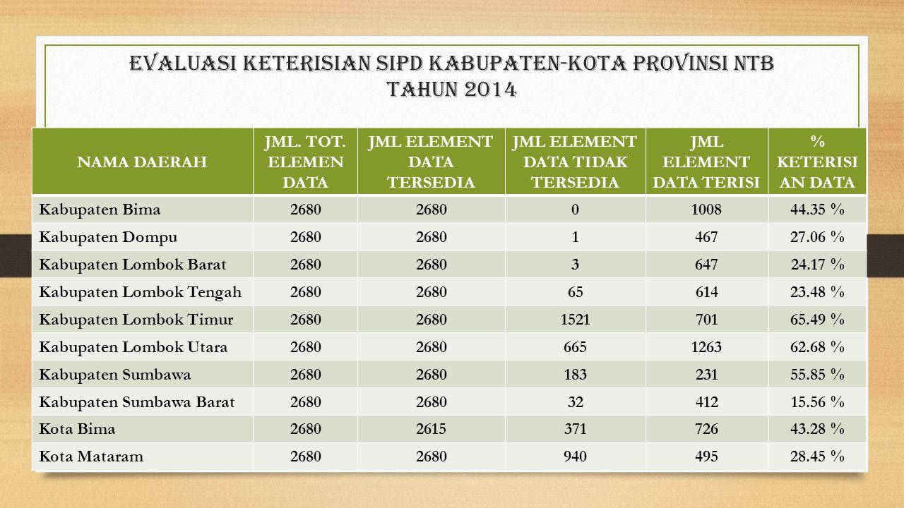 Evaluasi Keterisian sipd Kabupaten-Kota provinsi ntb Tahun 2014 NAMA DAERAH JML. TOT. ELEMEN DATA JML ELEMENT DATA TERSEDIA JML ELEMENT DATA TIDAK TER