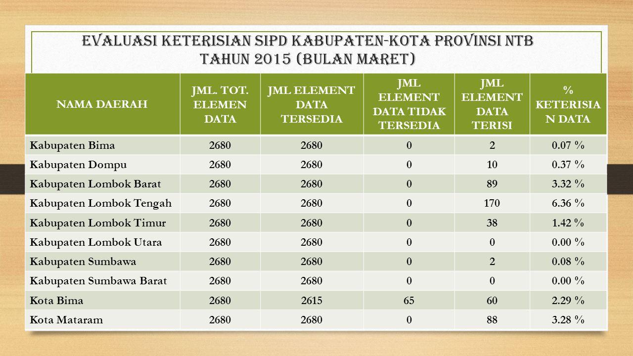 Evaluasi Keterisian sipd Kabupaten-Kota provinsi ntb Tahun 2015 (bulan maret) NAMA DAERAH JML. TOT. ELEMEN DATA JML ELEMENT DATA TERSEDIA JML ELEMENT