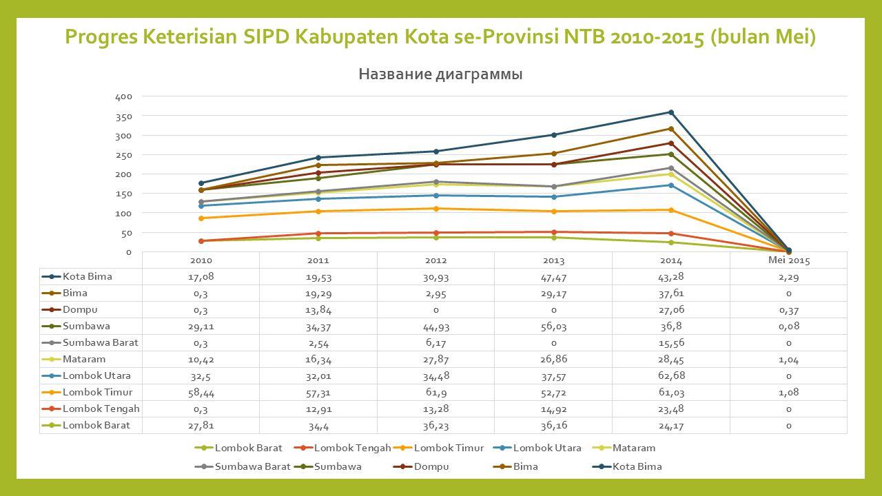Progres Keterisian SIPD Kabupaten Kota se-Provinsi NTB 2010-2015 (bulan Mei)