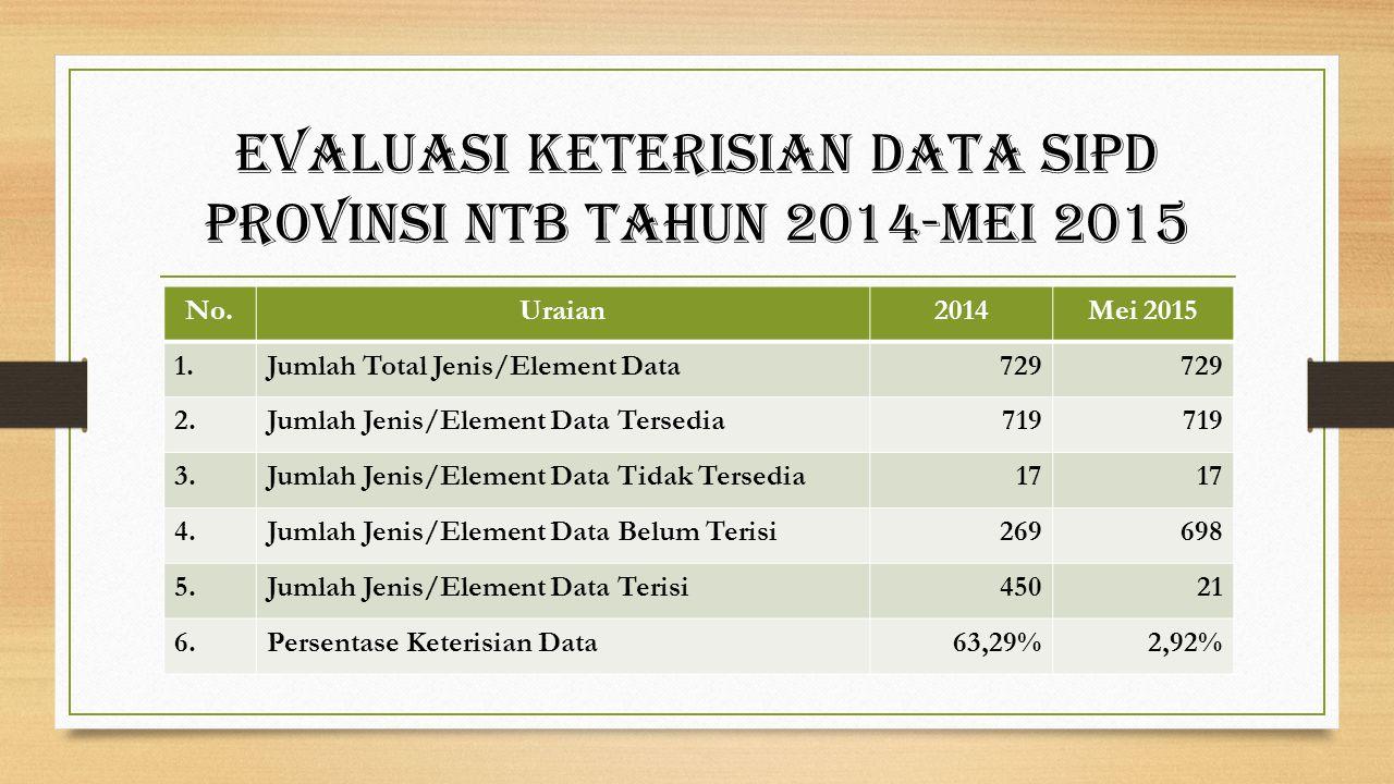 Evaluasi Keterisian sipd Kabupaten-Kota provinsi ntb Tahun 2014 NAMA DAERAH JML.