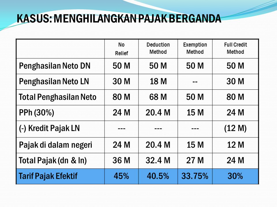 No Relief Deduction Method Exemption Method Full Credit Method Penghasilan Neto DN50 M Penghasilan Neto LN30 M18 M--30 M Total Penghasilan Neto80 M68