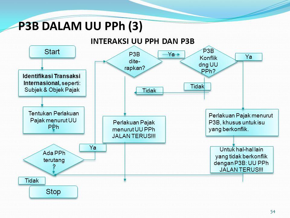 INTERAKSI UU PPH DAN P3B Start Identifikasi Transaksi Internasional, seperti: Subjek & Objek Pajak Identifikasi Transaksi Internasional, seperti: Subjek & Objek Pajak Tentukan Perlakuan Pajak menurut UU PPh Ada PPh terutang .
