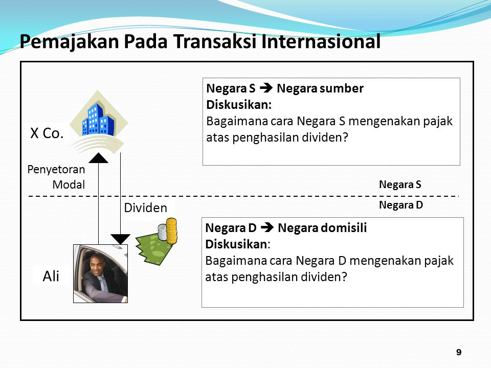 Pemajakan Pada Transaksi Internasional Penyetoran Modal Dividen Negara S  Negara sumber Diskusikan: Bagaimana cara Negara S mengenakan pajak atas penghasilan dividen.