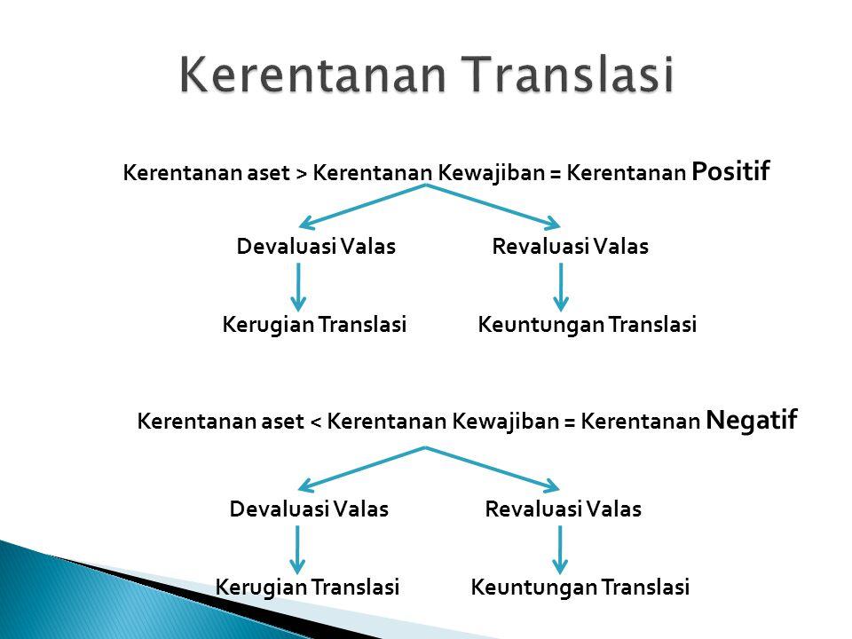 Kerentanan aset > Kerentanan Kewajiban = Kerentanan Positif Devaluasi ValasRevaluasi Valas Kerugian TranslasiKeuntungan Translasi Kerentanan aset < Kerentanan Kewajiban = Kerentanan Negatif Devaluasi ValasRevaluasi Valas Kerugian TranslasiKeuntungan Translasi