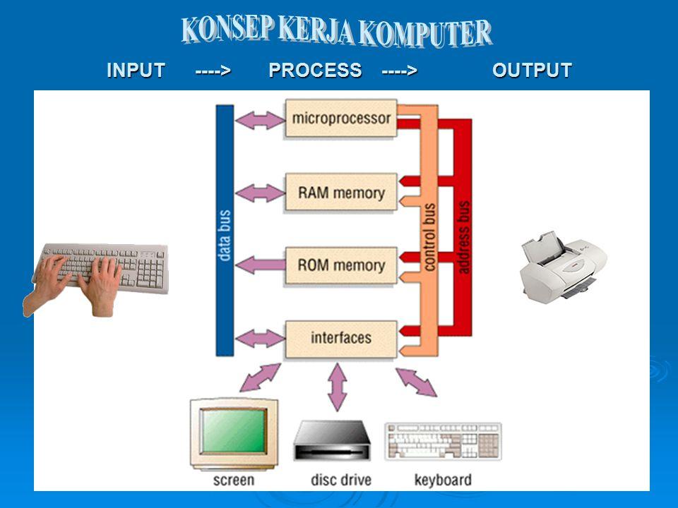 Komponen alat pemroses Komponen alat masukan INPUT DEVICE PROCESSING DEVICE PROCESSING DEVICE OUTPUT DEVICE Komponen alat keluaran STORAGE Komponen alat simpanan luar