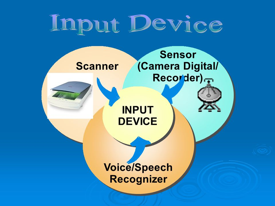 Scanner Sensor (Camera Digital/ Recorder) Sensor (Camera Digital/ Recorder) Voice/Speech Recognizer Voice/Speech Recognizer INPUT DEVICE INPUT DEVICE