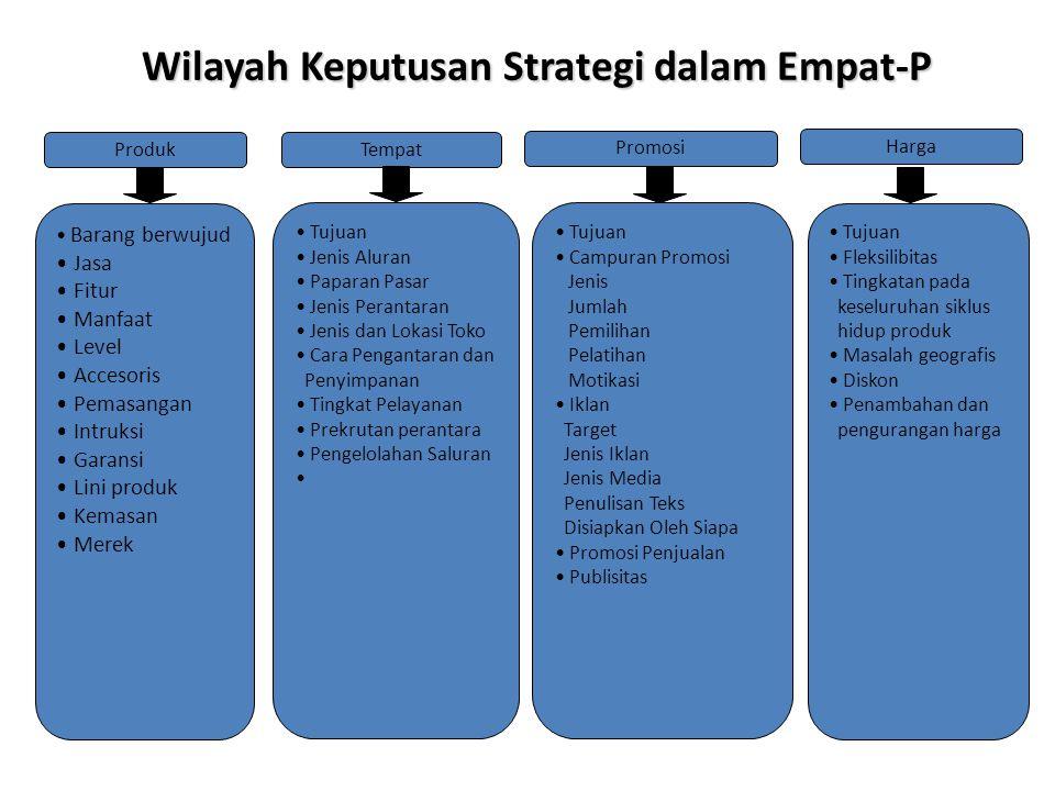 Wilayah Keputusan Strategi dalam Empat-P Produk Barang berwujud Jasa Fitur Manfaat Level Accesoris Pemasangan Intruksi Garansi Lini produk Kemasan Mer