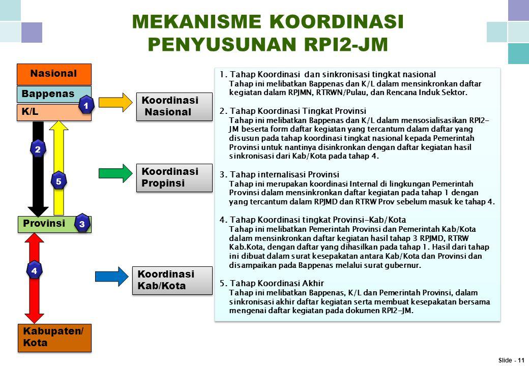 MEKANISME KOORDINASI PENYUSUNAN RPI2-JM 1.
