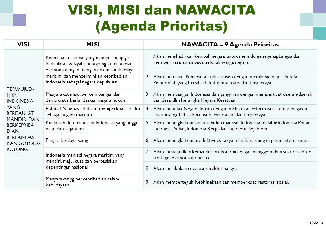 VISI, MISI dan NAWACITA (Agenda Prioritas) VISIMISINAWACITA – 9 Agenda Prioritas TERWUJUD- NYA INDONESIA YANG BERDAULAT, MANDIRI DAN BERKEPRIBA- DIAN BERLANDAS- KAN GOTONG ROYONG Keamanan nasional yang mampu menjaga kedaulatan wilayah, menopang kemandirian ekonomi dengan mengamankan sumberdaya maritim, dan mencerminkan kepribadian Indonesia sebagai negara kepulauan.