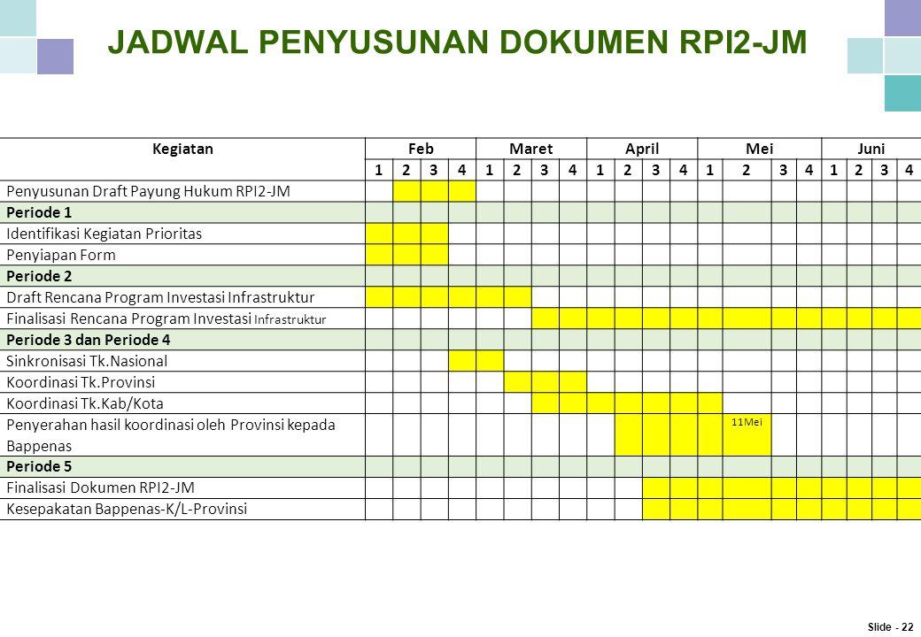 JADWAL PENYUSUNAN DOKUMEN RPI2-JM KegiatanFebMaretAprilMeiJuni 12341234123412341234 Penyusunan Draft Payung Hukum RPI2-JM Periode 1 Identifikasi Kegiatan Prioritas Penyiapan Form Periode 2 Draft Rencana Program Investasi Infrastruktur Finalisasi Rencana Program Investasi Infrastruktur Periode 3 dan Periode 4 Sinkronisasi Tk.Nasional Koordinasi Tk.Provinsi Koordinasi Tk.Kab/Kota Penyerahan hasil koordinasi oleh Provinsi kepada Bappenas 11Mei Periode 5 Finalisasi Dokumen RPI2-JM Kesepakatan Bappenas-K/L-Provinsi Slide - 22