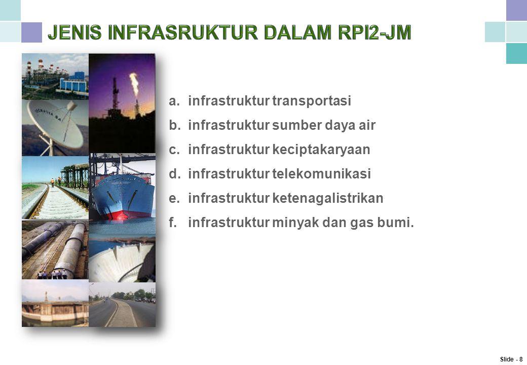 a.infrastruktur transportasi b.infrastruktur sumber daya air c.infrastruktur keciptakaryaan d.infrastruktur telekomunikasi e.infrastruktur ketenagalistrikan f.infrastruktur minyak dan gas bumi.