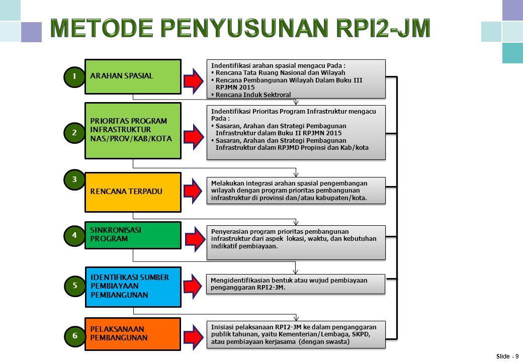 ARAHAN SPASIAL PRIORITAS PROGRAM INFRASTRUKTUR NAS/PROV/KAB/KOTA RENCANA TERPADU SINKRONISASI PROGRAM IDENTIFIKASI SUMBER PEMBIAYAAN PEMBANGUNAN PELAKSANAAN PEMBANGUNAN 2 1 3 4 5 6 Indentifikasi arahan spasial mengacu Pada :  Rencana Tata Ruang Nasional dan Wilayah  Rencana Pembangunan Wilayah Dalam Buku III RPJMN 2015  Rencana Induk Sektroral Indentifikasi arahan spasial mengacu Pada :  Rencana Tata Ruang Nasional dan Wilayah  Rencana Pembangunan Wilayah Dalam Buku III RPJMN 2015  Rencana Induk Sektroral Indentifikasi Prioritas Program Infrastruktur mengacu Pada :  Sasaran, Arahan dan Strategi Pembagunan Infrastruktur dalam Buku II RPJMN 2015  Sasaran, Arahan dan Strategi Pembagunan Infrastruktur dalam RPJMD Propinsi dan Kab/kota Indentifikasi Prioritas Program Infrastruktur mengacu Pada :  Sasaran, Arahan dan Strategi Pembagunan Infrastruktur dalam Buku II RPJMN 2015  Sasaran, Arahan dan Strategi Pembagunan Infrastruktur dalam RPJMD Propinsi dan Kab/kota Melakukan integrasi arahan spasial pengembangan wilayah dengan program prioritas pembangunan infrastruktur di provinsi dan/atau kabupaten/kota.