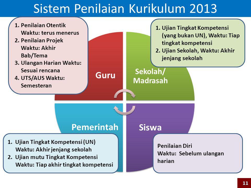 Sistem Penilaian Kurikulum 2013 Sekolah/ Madrasah Siswa 1. Ujian Tingkat Kompetensi (yang bukan UN), Waktu: Tiap tingkat kompetensi 2. Ujian Sekolah,