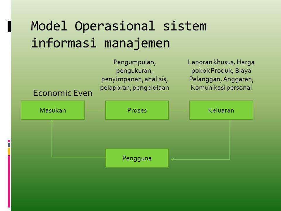 PROSES MANAJEMEN Proses manajemen (Management process) meliputi aktivitas-aktivitas: 1.