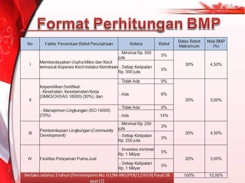 NoFaktor Penentuan Bobot PerusahaanKriteriaBobot Batas Bobot Maksimum Nilai BMP (%) I Memberdayakan Usaha Mikro dan Kecil termasuk Koperasi Kecil mela