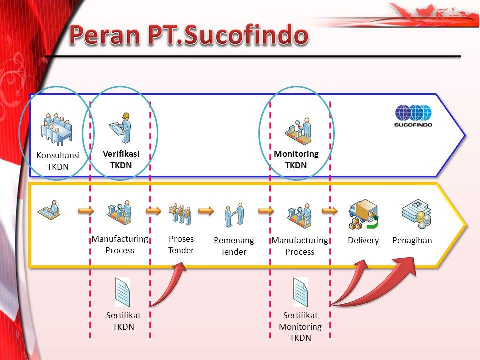 Verifikasi TKDN Monitoring TKDN Delivery Sertifikat TKDN Manufacturing Process Proses Tender Sertifikat Monitoring TKDN Pemenang Tender Manufacturing