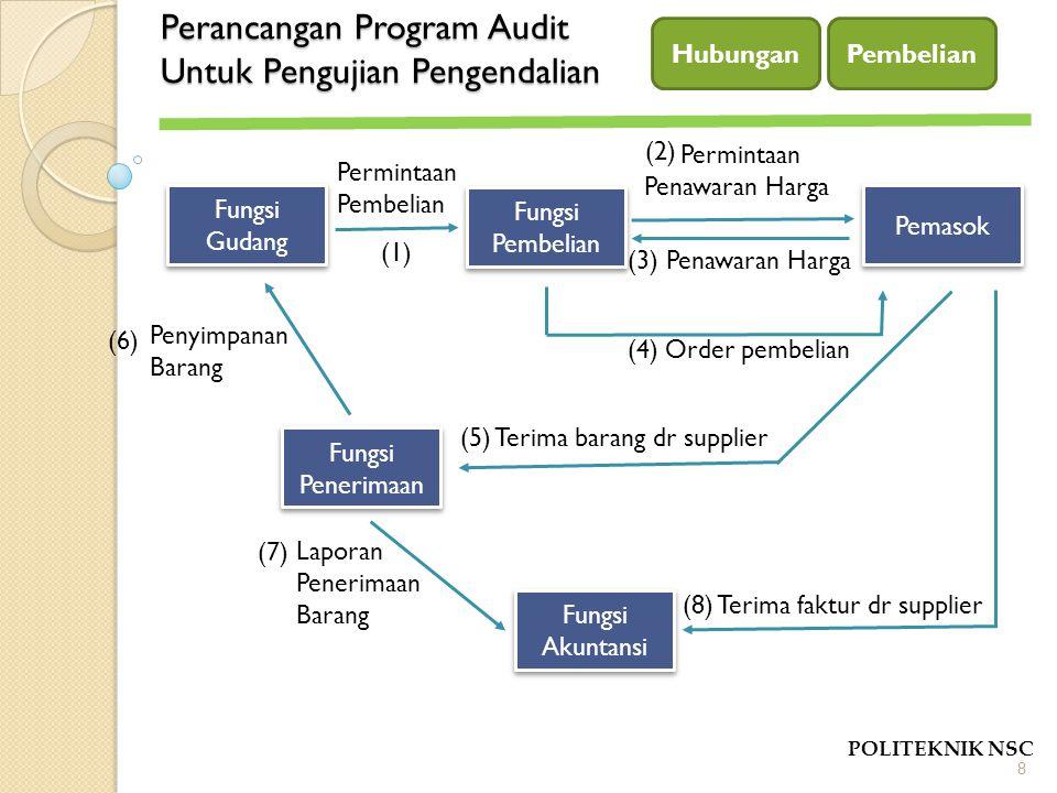 Perancangan Program Audit Untuk Pengujian Pengendalian POLITEKNIK NSC Hubungan 8 Fungsi Gudang Pemasok Fungsi Pembelian Fungsi Akuntansi Fungsi Peneri