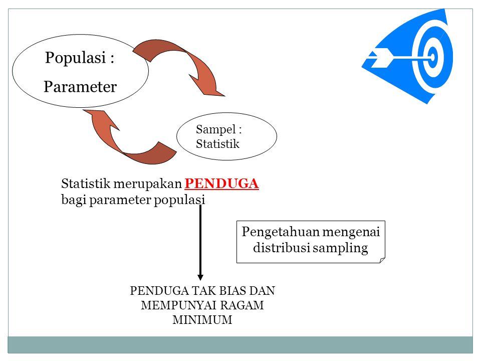 Populasi : Parameter Sampel : Statistik Statistik merupakan PENDUGA bagi parameter populasi PENDUGA TAK BIAS DAN MEMPUNYAI RAGAM MINIMUM Pengetahuan mengenai distribusi sampling