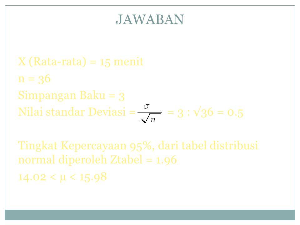 JAWABAN X (Rata-rata) = 15 menit n = 36 Simpangan Baku = 3 Nilai standar Deviasi = = 3 : √36 = 0.5 Tingkat Kepercayaan 95%, dari tabel distribusi normal diperoleh Ztabel = 1.96 14.02 < µ < 15.98