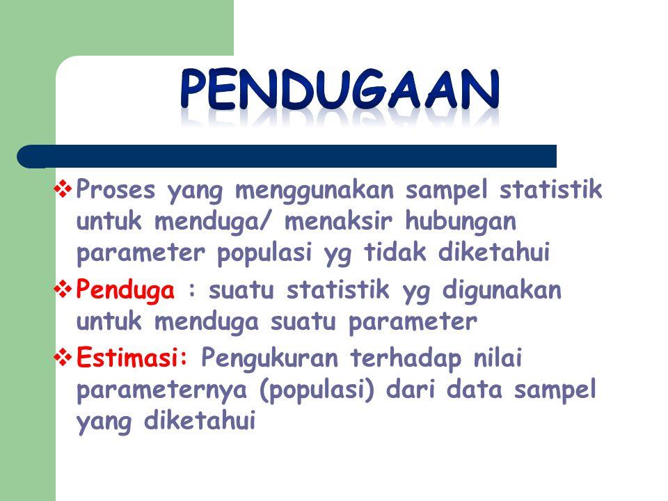  Proses yang menggunakan sampel statistik untuk menduga/ menaksir hubungan parameter populasi yg tidak diketahui  Penduga : suatu statistik yg digunakan untuk menduga suatu parameter  Estimasi: Pengukuran terhadap nilai parameternya (populasi) dari data sampel yang diketahui