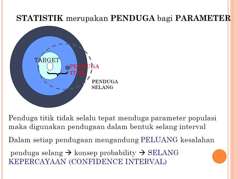 STATISTIK merupakan PENDUGA bagi PARAMETER TARGET PENDUGA TITIK PENDUGA SELANG Penduga titik tidak selalu tepat menduga parameter populasi maka diguna