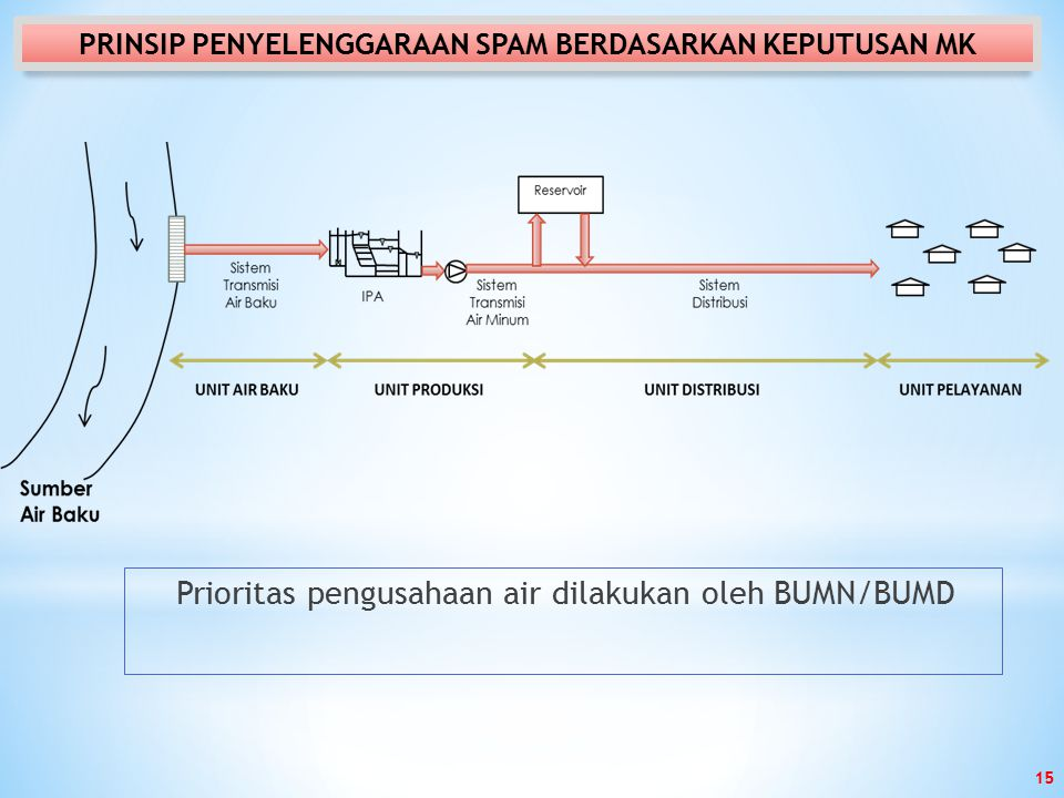 Prioritas pengusahaan air dilakukan oleh BUMN/BUMD PRINSIP PENYELENGGARAAN SPAM BERDASARKAN KEPUTUSAN MK 15
