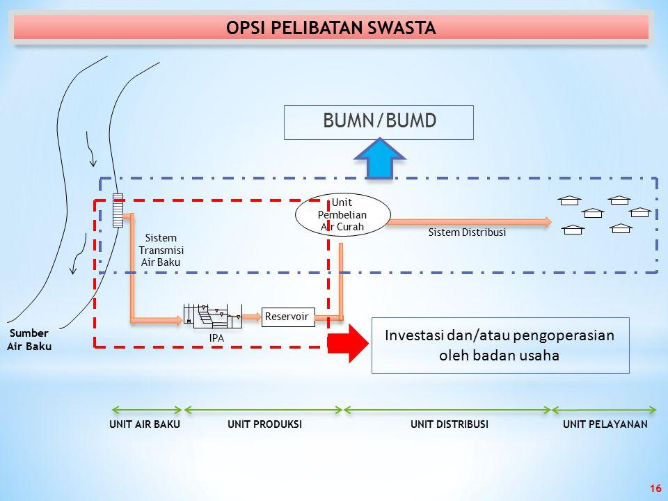 Sumber Air Baku Sistem Transmisi Air Baku IPA Reservoir Sistem Distribusi UNIT AIR BAKUUNIT PRODUKSIUNIT DISTRIBUSIUNIT PELAYANAN Unit Pembelian Air Curah BUMN/BUMD Investasi dan/atau pengoperasian oleh badan usaha OPSI PELIBATAN SWASTA 16
