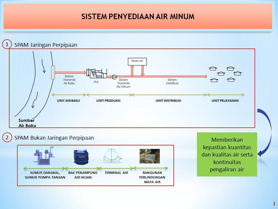 SISTEM PENYEDIAAN AIR MINUM 1 SPAM Jaringan Perpipaan 2 Memberikan kepastian kuantitas dan kualitas air serta kontinuitas pengaliran air SPAM Bukan Jaringan Perpipaan 3 SUMUR DANGKAL, SUMUR POMPA TANGAN BAK PENAMPUNG AIR HUJAN TERMINAL AIR BANGUNAN PERLINDUNGAN MATA AIR