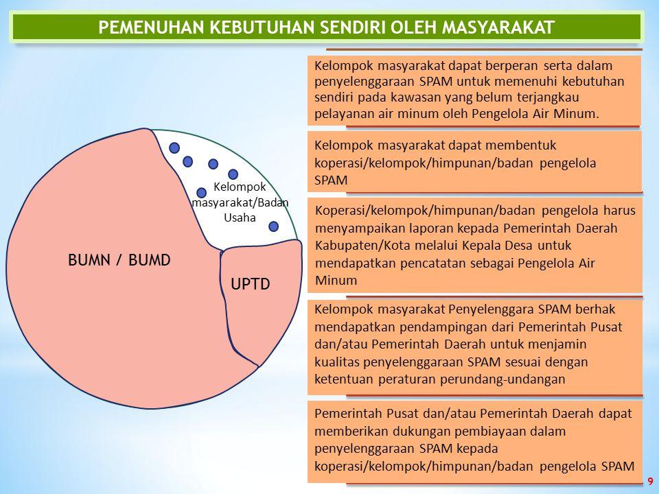 PEMENUHAN KEBUTUHAN SENDIRI OLEH MASYARAKAT Kelompok masyarakat/Badan Usaha UPT D BUMN / BUMD Kelompok masyarakat dapat berperan serta dalam penyeleng