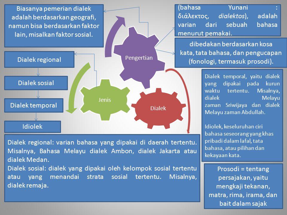 Dialek Jenis Pengertian Biasanya pemerian dialek adalah berdasarkan geografi, namun bisa berdasarkan faktor lain, misalkan faktor sosial. (bahasa Yuna