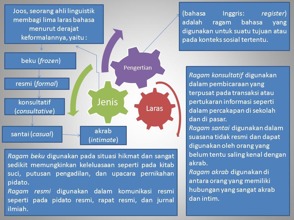 Laras Jenis Pengertian (bahasa Inggris: register) adalah ragam bahasa yang digunakan untuk suatu tujuan atau pada konteks sosial tertentu. beku (froze
