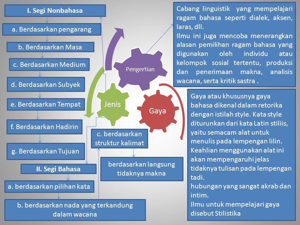 Gaya Jenis Pengertian Cabang linguistik yang mempelajari ragam bahasa seperti dialek, aksen, laras, dll. Ilmu ini juga mencoba menerangkan alasan pemi