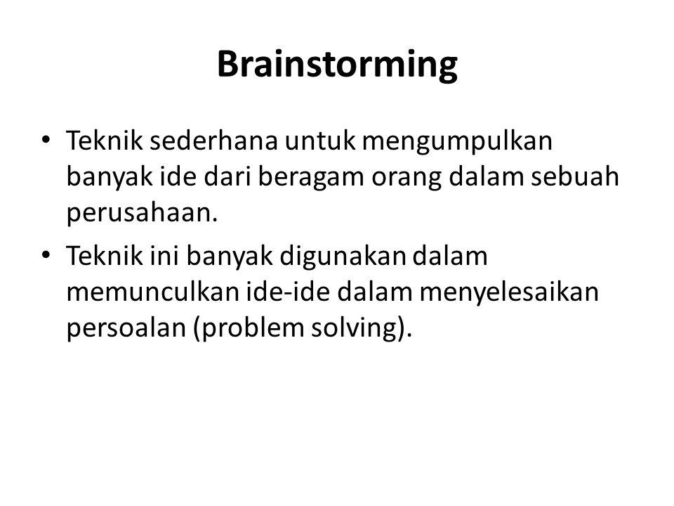 Brainstorming Teknik sederhana untuk mengumpulkan banyak ide dari beragam orang dalam sebuah perusahaan.