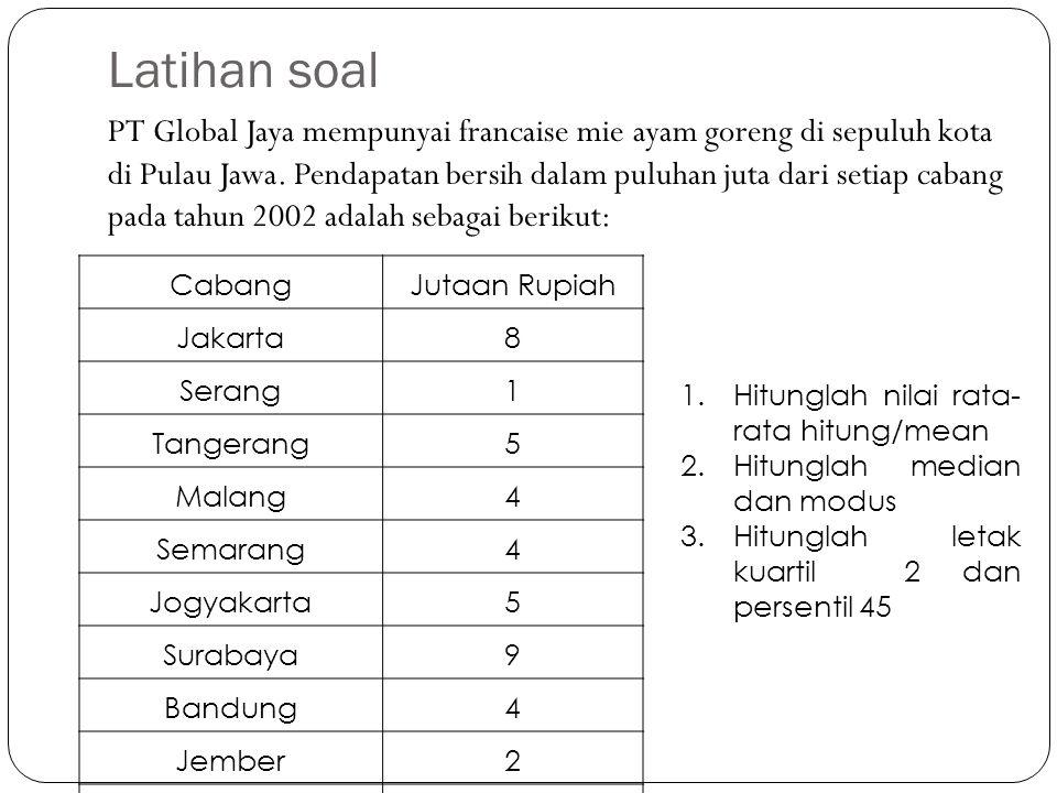 Latihan soal PT Global Jaya mempunyai francaise mie ayam goreng di sepuluh kota di Pulau Jawa. Pendapatan bersih dalam puluhan juta dari setiap cabang