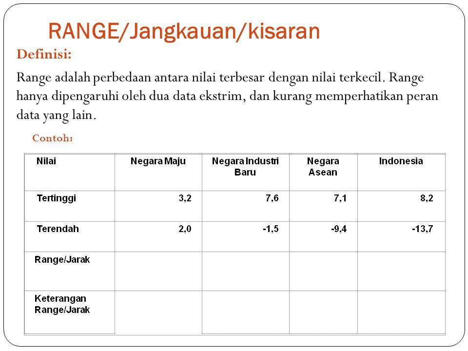 RANGE/Jangkauan/kisaran Definisi: Range adalah perbedaan antara nilai terbesar dengan nilai terkecil. Range hanya dipengaruhi oleh dua data ekstrim, d