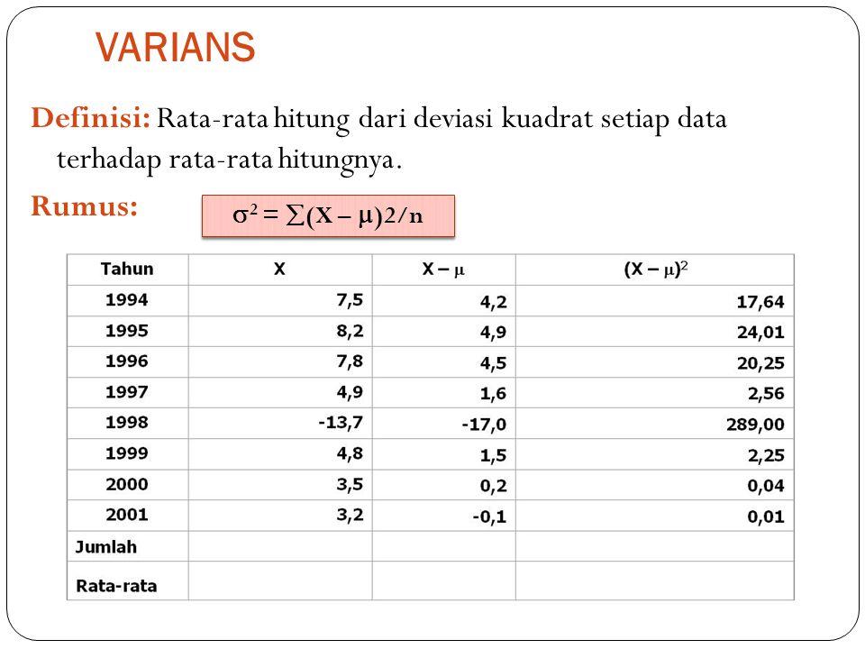 VARIANS Definisi: Rata-rata hitung dari deviasi kuadrat setiap data terhadap rata-rata hitungnya. Rumus:  2 =  (X –  )2/n