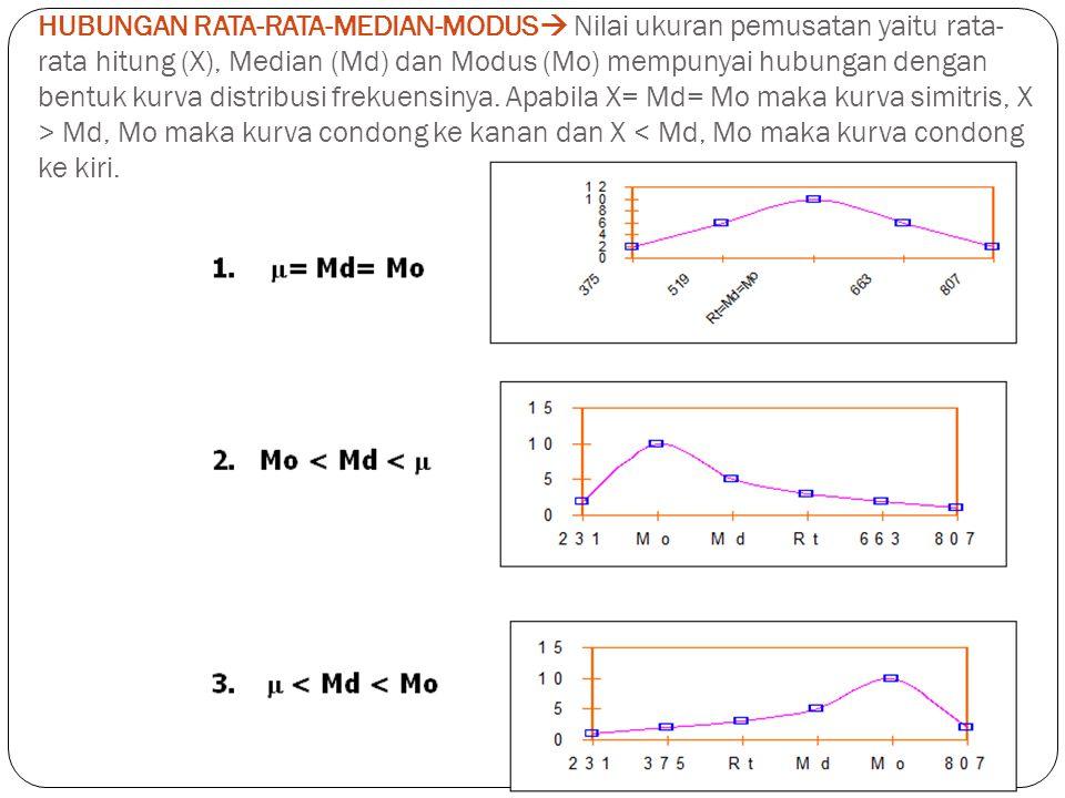 HUBUNGAN RATA-RATA-MEDIAN-MODUS  Nilai ukuran pemusatan yaitu rata- rata hitung (X), Median (Md) dan Modus (Mo) mempunyai hubungan dengan bentuk kurv
