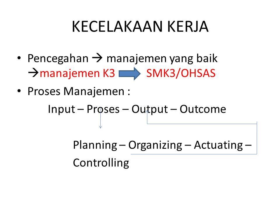 KECELAKAAN KERJA Pencegahan  manajemen yang baik  manajemen K3 SMK3/OHSAS Proses Manajemen : Input – Proses – Output – Outcome Planning – Organizing – Actuating – Controlling