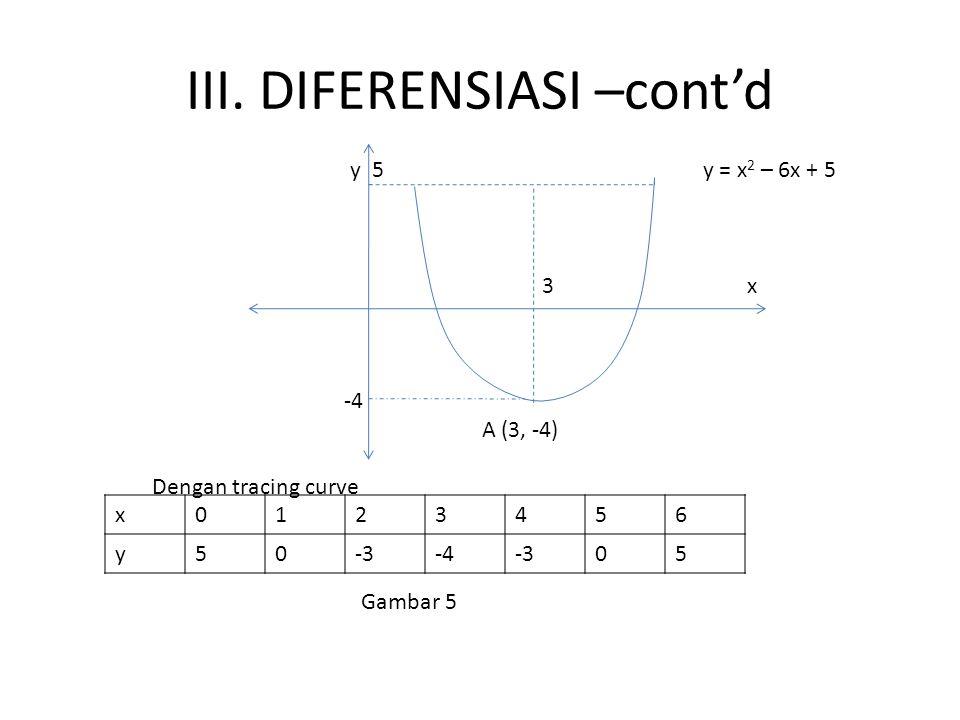 III. DIFERENSIASI –cont'd y 5 y = x 2 – 6x + 5 3 x -4 A (3, -4) Dengan tracing curve Gambar 5 x0123456 y50-3-4-305