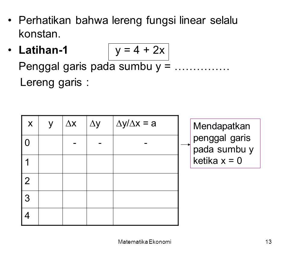 Matematika Ekonomi13 Perhatikan bahwa lereng fungsi linear selalu konstan. Latihan-1 y = 4 + 2x Penggal garis pada sumbu y = …………… Lereng garis : xy∆x