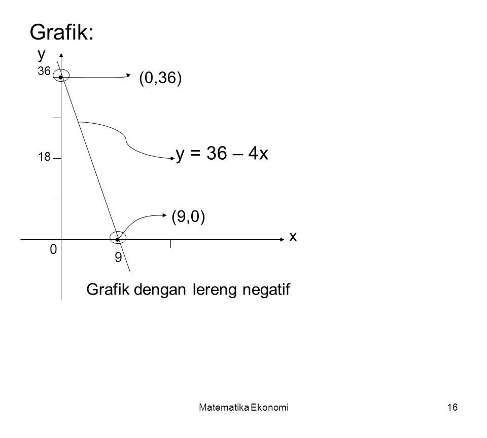 Matematika Ekonomi16 Grafik: y x 36 9 0 18 y = 36 – 4x (0,36) (9,0) Grafik dengan lereng negatif