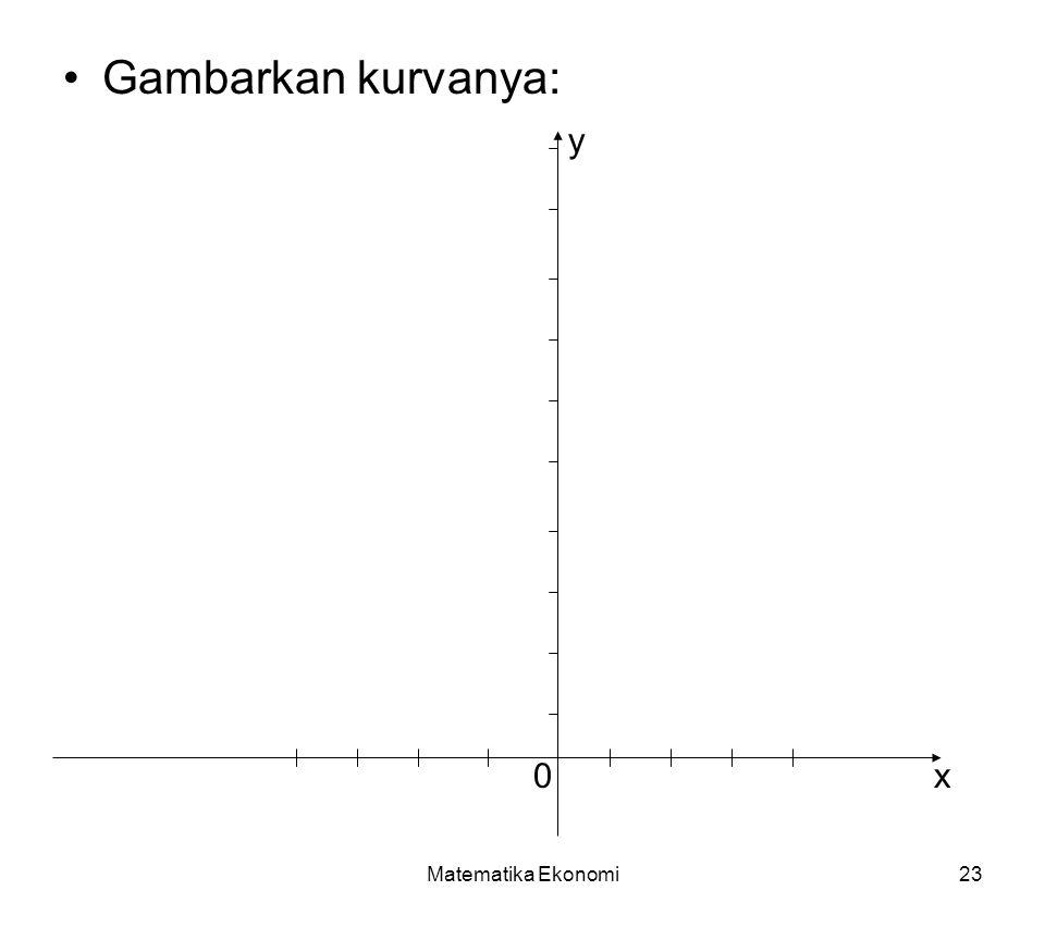 Matematika Ekonomi23 Gambarkan kurvanya: 0x y