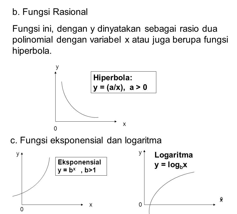 9 b. Fungsi Rasional Fungsi ini, dengan y dinyatakan sebagai rasio dua polinomial dengan variabel x atau juga berupa fungsi hiperbola. Hiperbola: y =