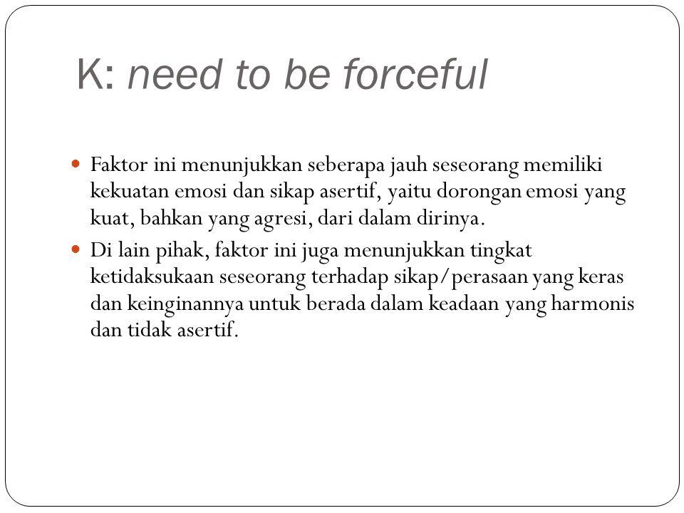 K: need to be forceful Faktor ini menunjukkan seberapa jauh seseorang memiliki kekuatan emosi dan sikap asertif, yaitu dorongan emosi yang kuat, bahkan yang agresi, dari dalam dirinya.