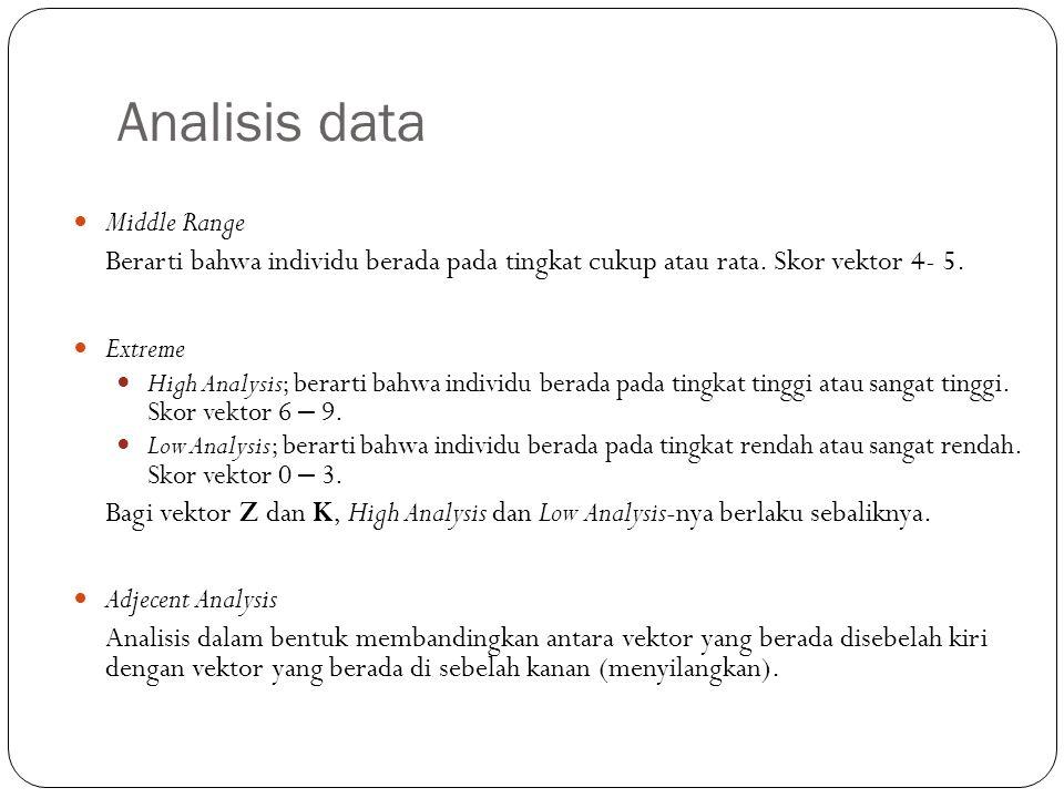 Analisis data Middle Range Berarti bahwa individu berada pada tingkat cukup atau rata. Skor vektor 4- 5. Extreme High Analysis; berarti bahwa individu