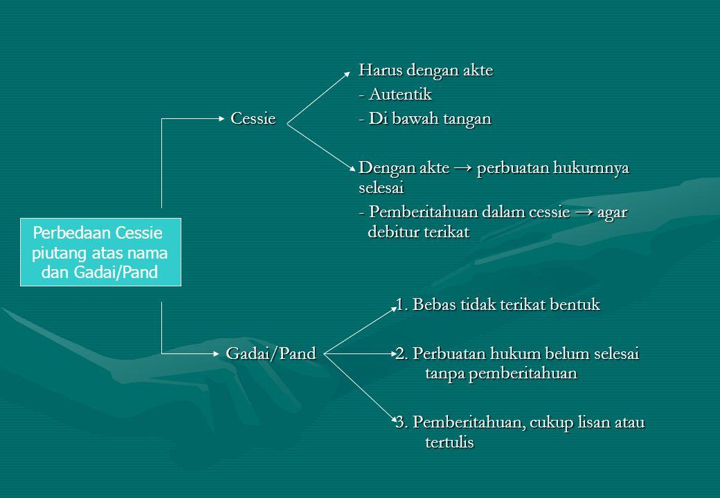 Harus dengan akte - Autentik Cessie - Di bawah tangan Cessie - Di bawah tangan Dengan akte → perbuatan hukumnya selesai - Pemberitahuan dalam cessie →