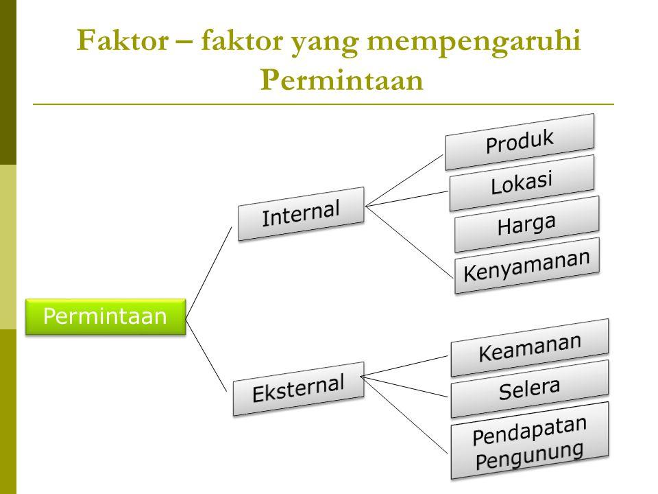 Faktor – faktor yang mempengaruhi Permintaan Permintaan